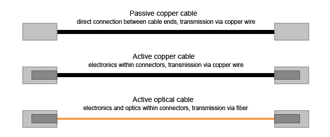 Unveil the mysteries of direct attach cable-2